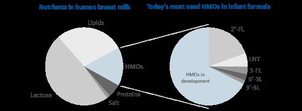 Nutrients in human breast milk